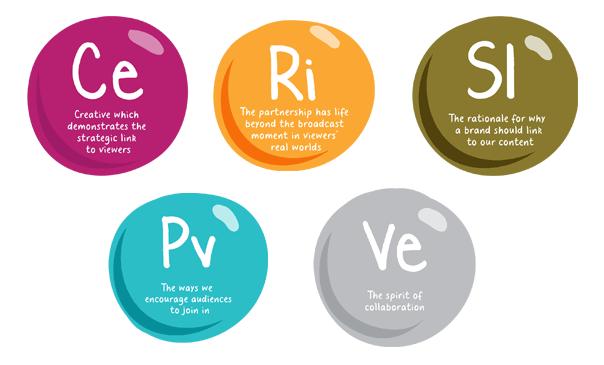 Fusion 5 elements